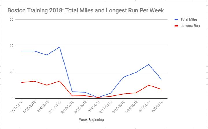Boston2018TrainingGraph