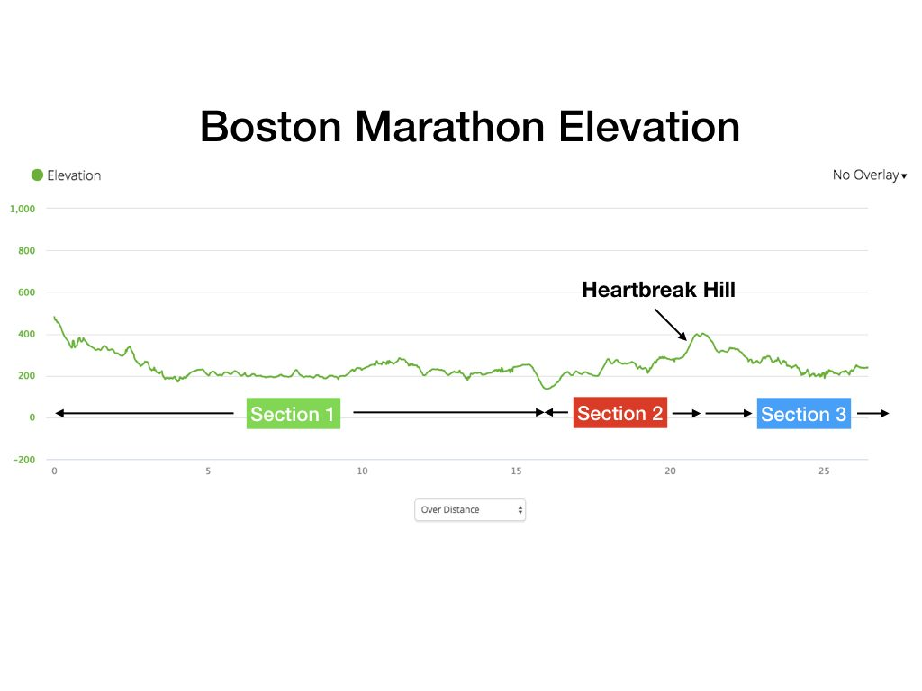 BostonMarathonElevation.001
